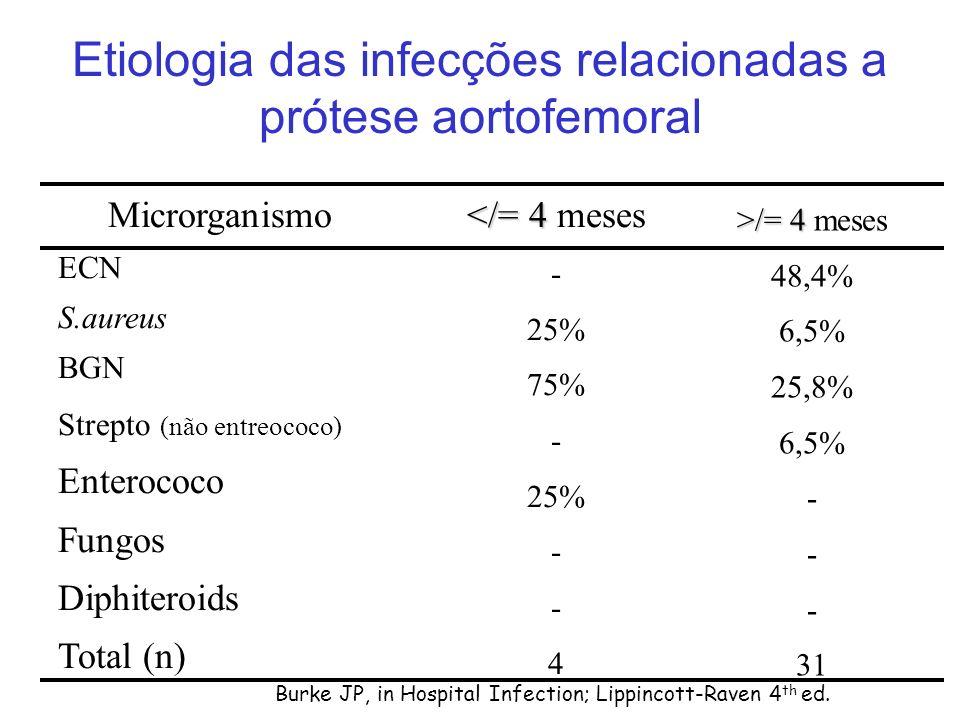Etiologia das infecções relacionadas a prótese aortofemoral