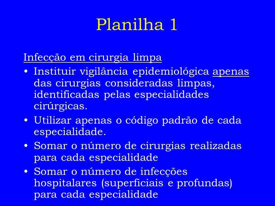 Planilha 1 Infecção em cirurgia limpa