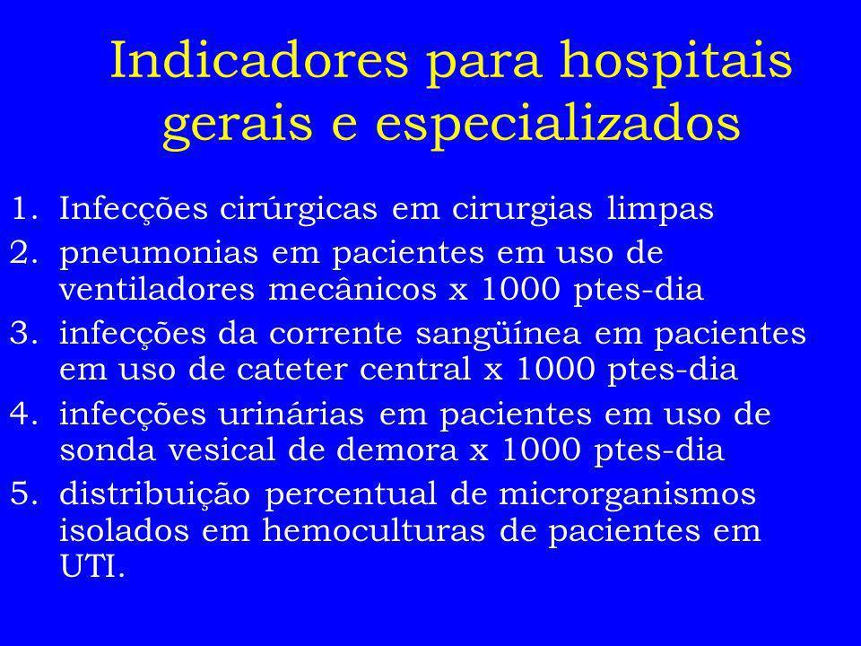 Indicadores para hospitais gerais e especializados