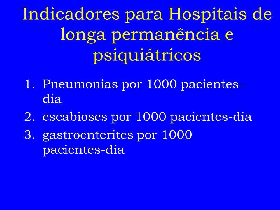 Indicadores para Hospitais de longa permanência e psiquiátricos