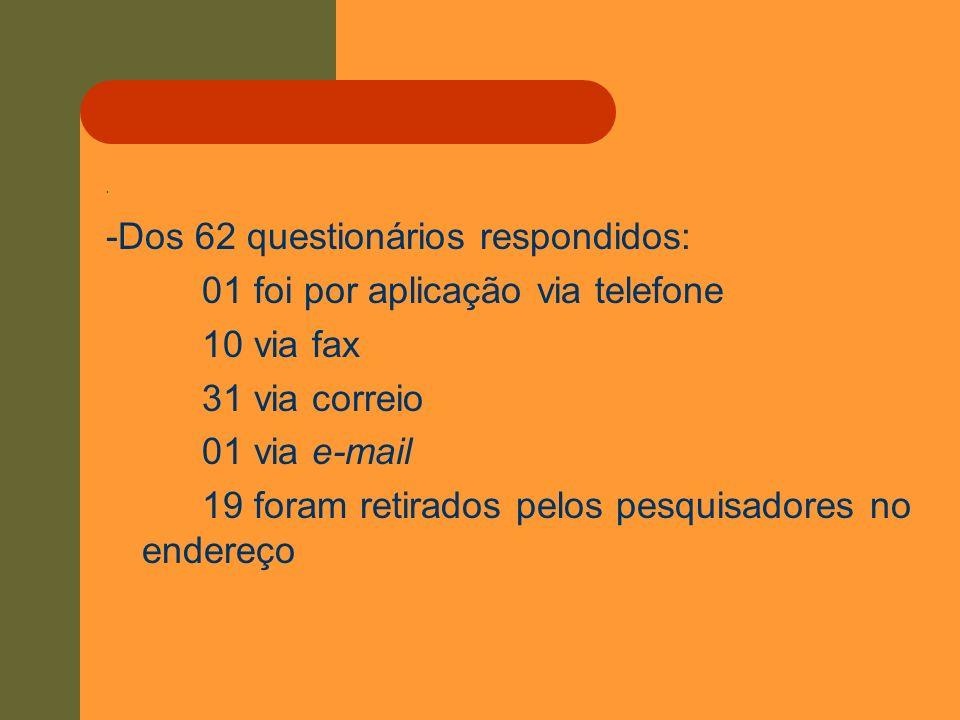 -Dos 62 questionários respondidos: 01 foi por aplicação via telefone
