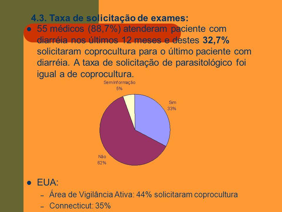 4.3. Taxa de solicitação de exames: