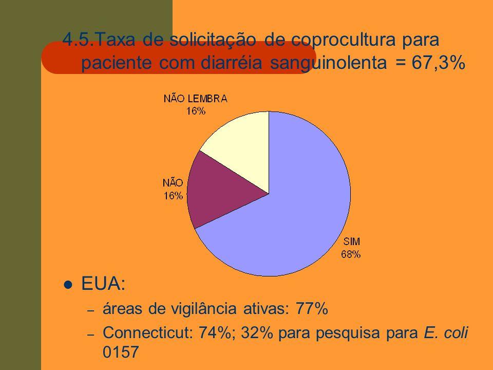4.5.Taxa de solicitação de coprocultura para paciente com diarréia sanguinolenta = 67,3%