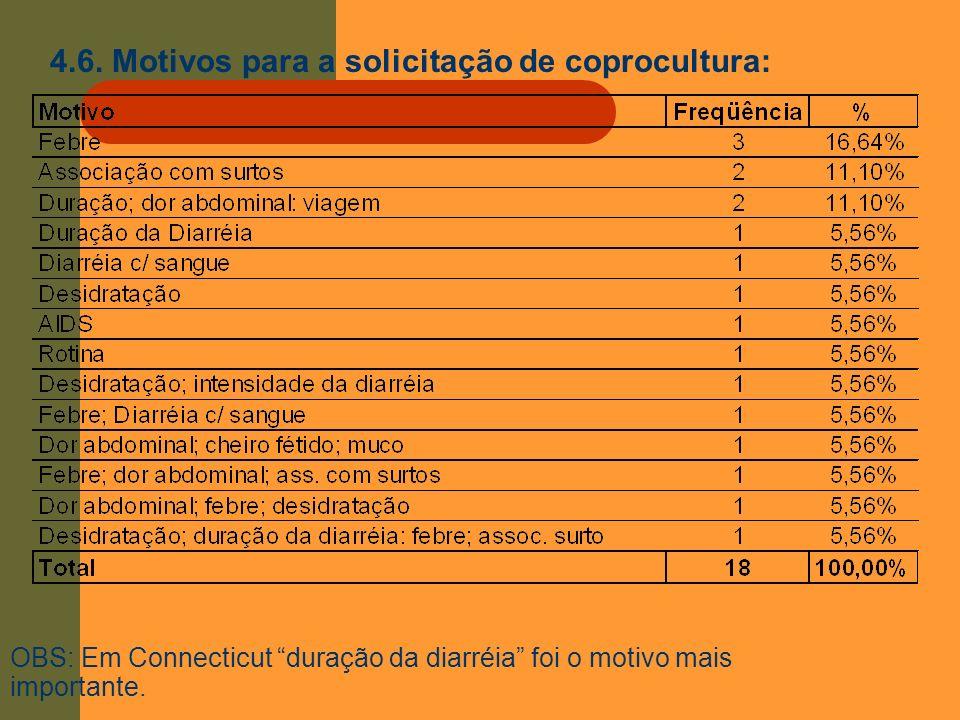 4.6. Motivos para a solicitação de coprocultura: