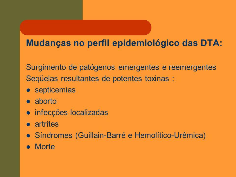 Mudanças no perfil epidemiológico das DTA: