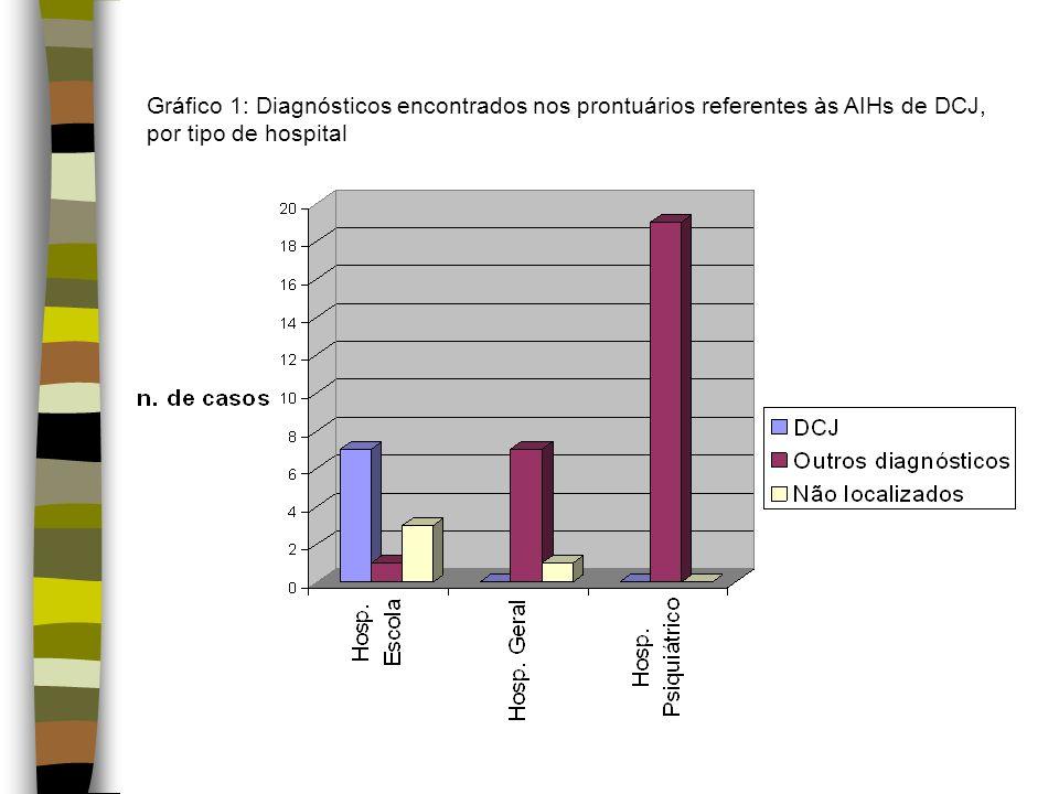Gráfico 1: Diagnósticos encontrados nos prontuários referentes às AIHs de DCJ, por tipo de hospital