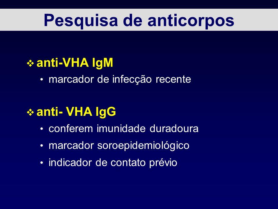 Pesquisa de anticorpos
