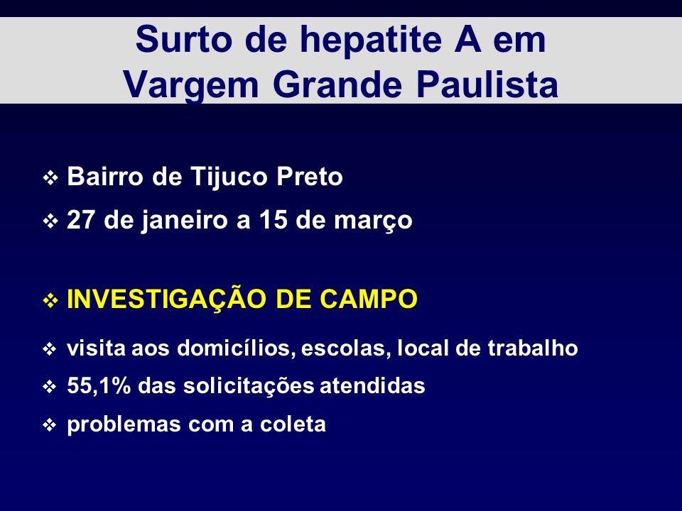 Surto de hepatite A em Vargem Grande Paulista