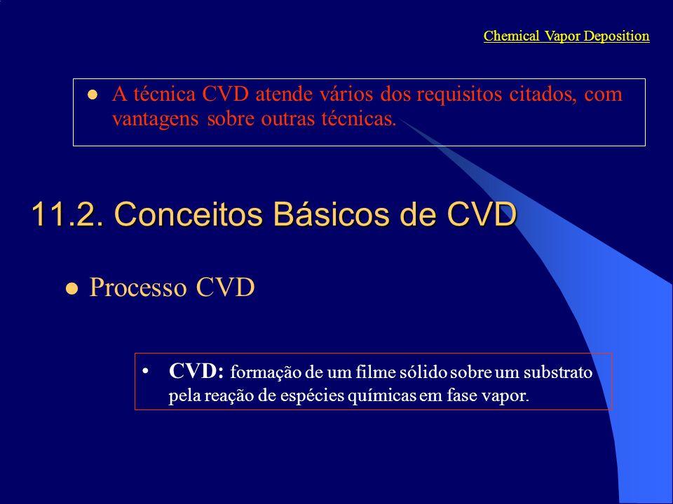 11.2. Conceitos Básicos de CVD
