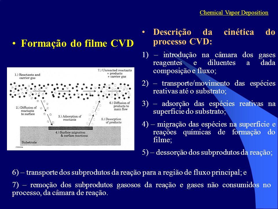 Formação do filme CVD Descrição da cinética do processo CVD: