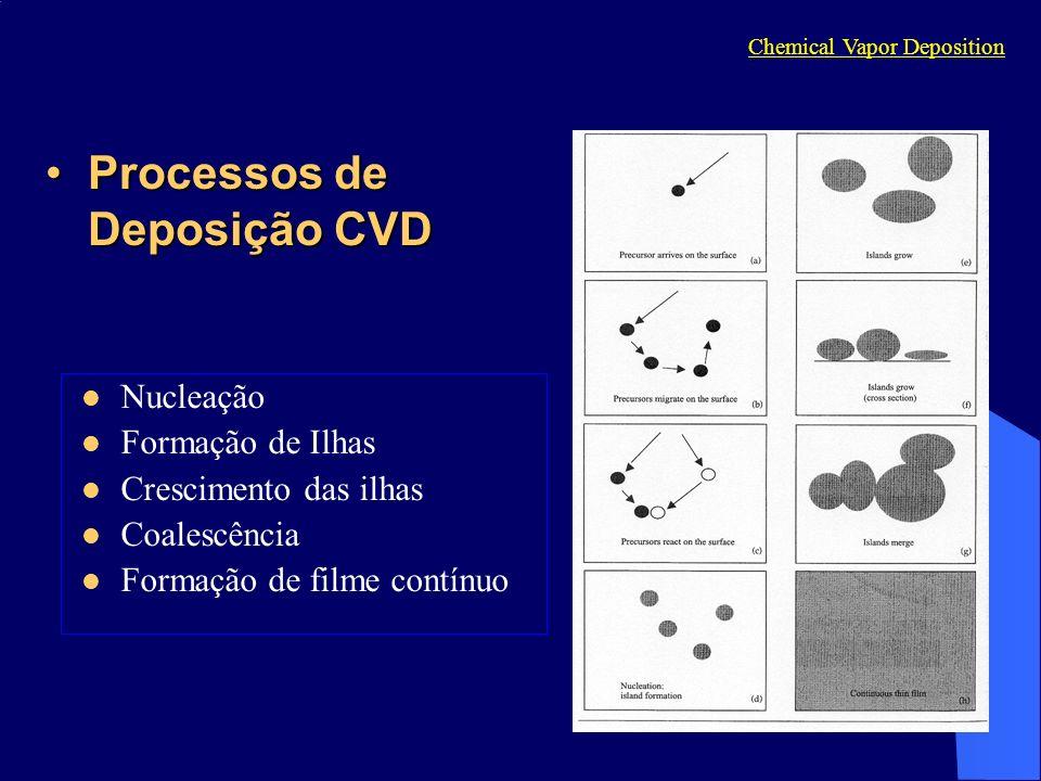 Processos de Deposição CVD
