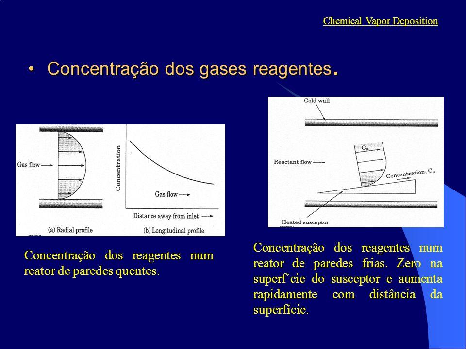 Concentração dos gases reagentes.