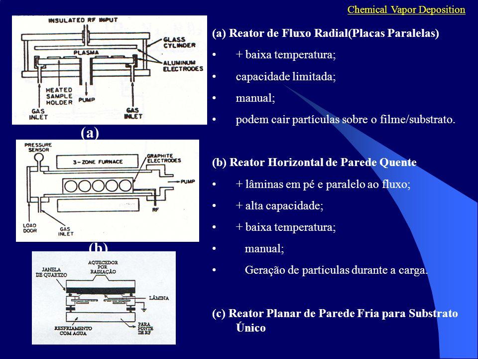 (a) (b) (a) Reator de Fluxo Radial(Placas Paralelas)