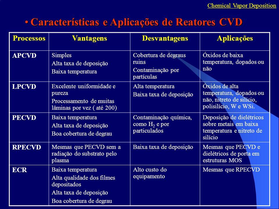 Características e Aplicações de Reatores CVD