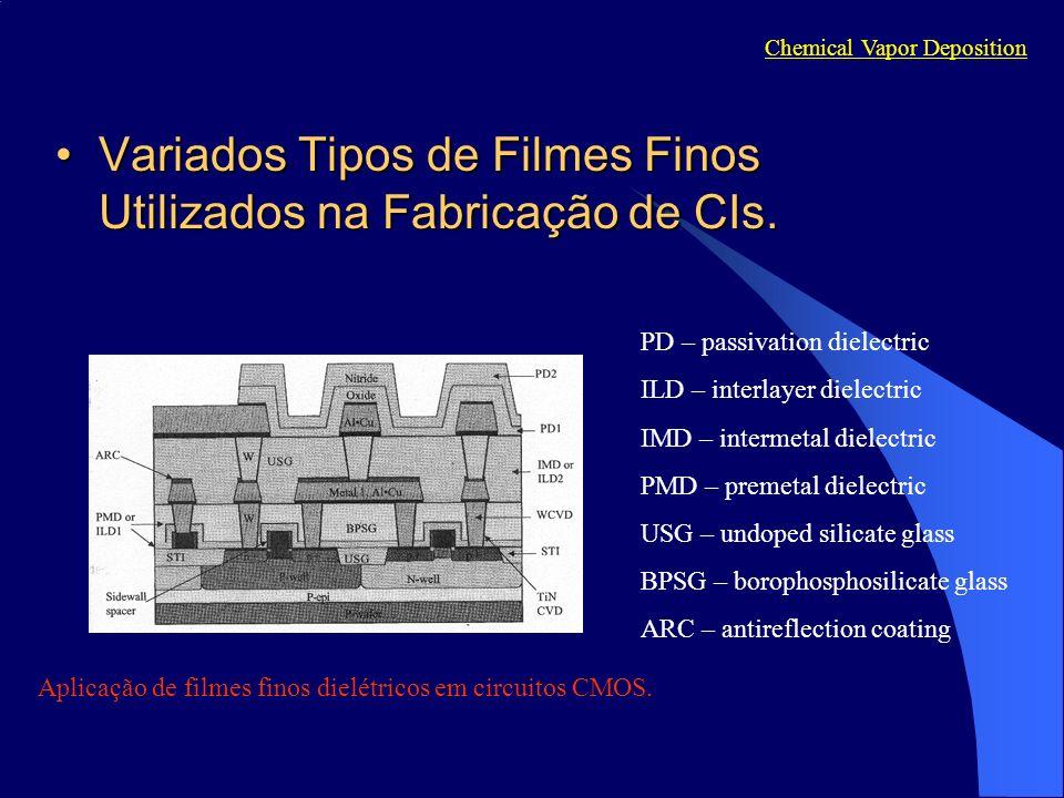 Variados Tipos de Filmes Finos Utilizados na Fabricação de CIs.