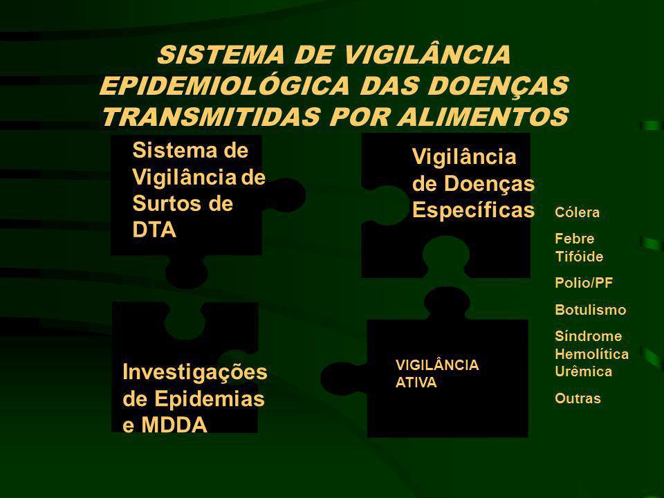 SISTEMA DE VIGILÂNCIA EPIDEMIOLÓGICA DAS DOENÇAS TRANSMITIDAS POR ALIMENTOS