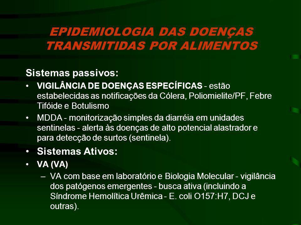 EPIDEMIOLOGIA DAS DOENÇAS TRANSMITIDAS POR ALIMENTOS