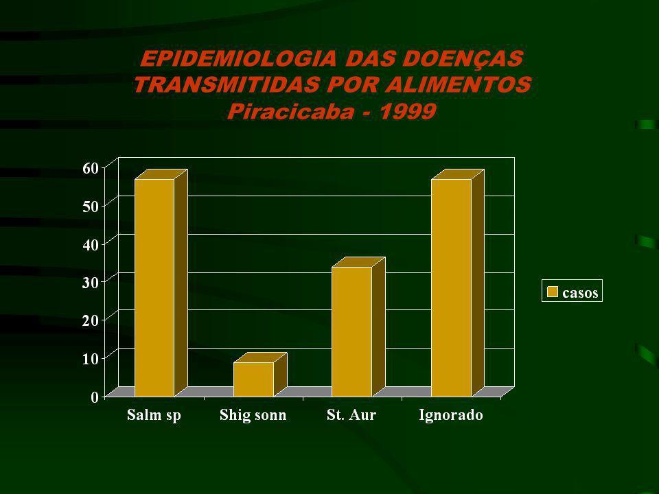 EPIDEMIOLOGIA DAS DOENÇAS TRANSMITIDAS POR ALIMENTOS Piracicaba - 1999
