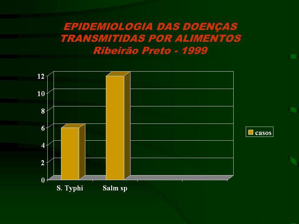 EPIDEMIOLOGIA DAS DOENÇAS TRANSMITIDAS POR ALIMENTOS Ribeirão Preto - 1999