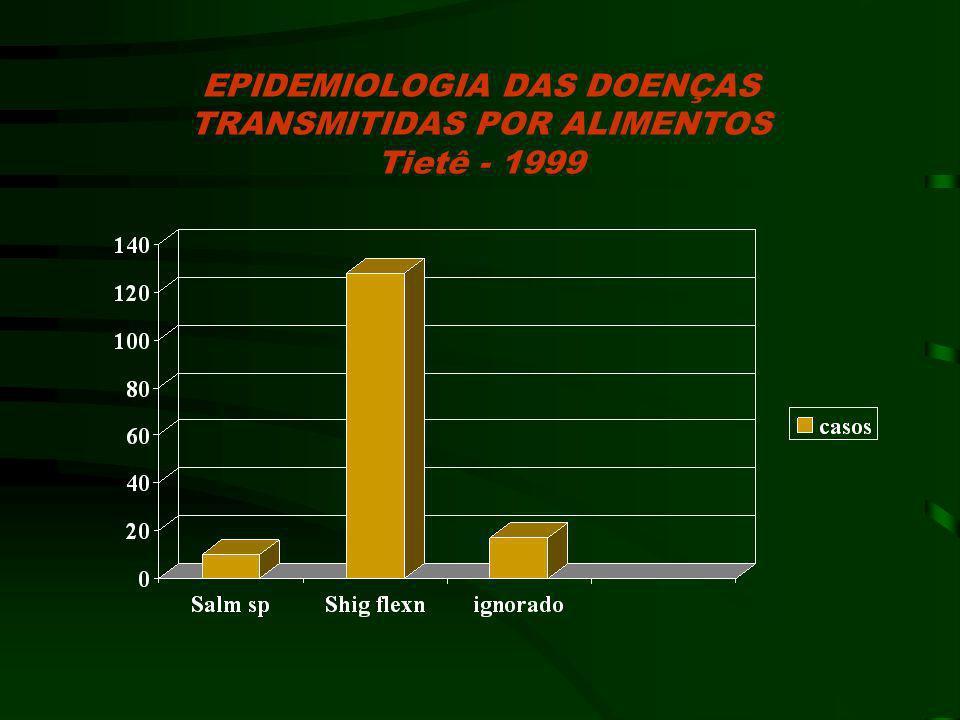 EPIDEMIOLOGIA DAS DOENÇAS TRANSMITIDAS POR ALIMENTOS Tietê - 1999
