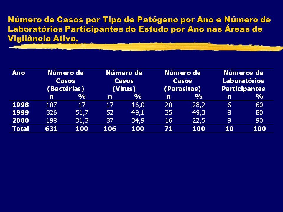 Número de Casos por Tipo de Patógeno por Ano e Número de Laboratórios Participantes do Estudo por Ano nas Áreas de Vigilância Ativa.