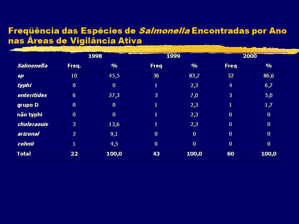 Freqüência das Espécies de Salmonella Encontradas por Ano nas Áreas de Vigilância Ativa