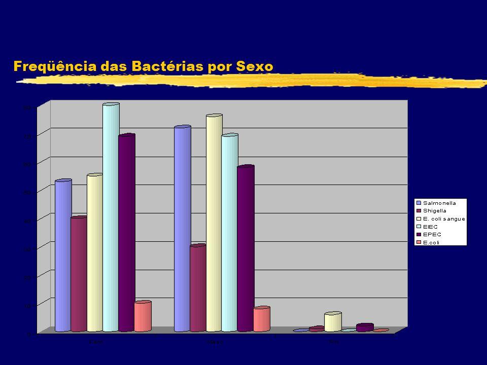 Freqüência das Bactérias por Sexo