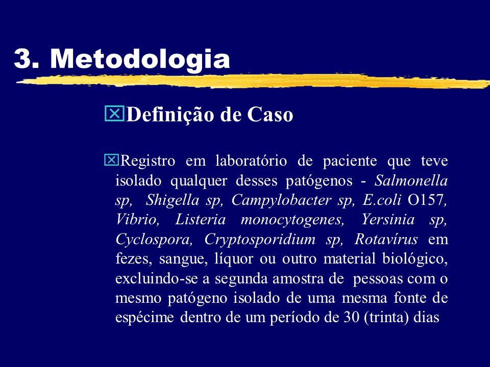 3. Metodologia Definição de Caso