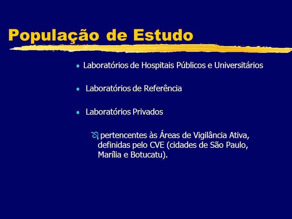 População de Estudo Laboratórios de Hospitais Públicos e Universitários. Laboratórios de Referência.