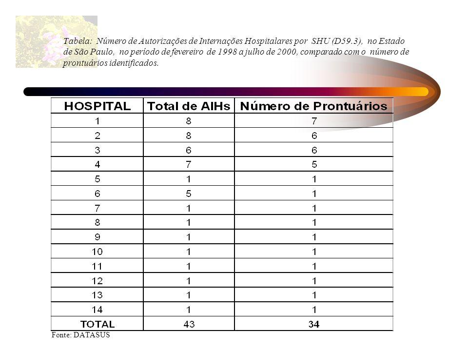 Tabela: Número de Autorizações de Internações Hospitalares por SHU (D59.3), no Estado de São Paulo, no período de fevereiro de 1998 a julho de 2000, comparado com o número de prontuários identificados.