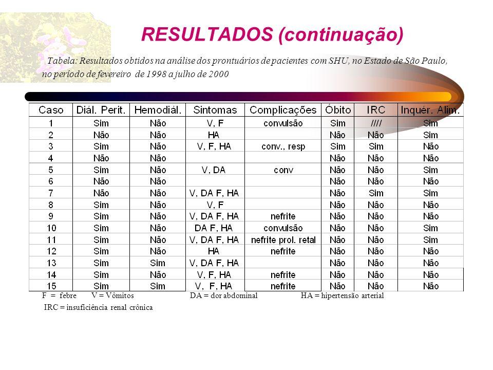 RESULTADOS (continuação) Tabela: Resultados obtidos na análise dos prontuários de pacientes com SHU, no Estado de São Paulo, no período de fevereiro de 1998 a julho de 2000
