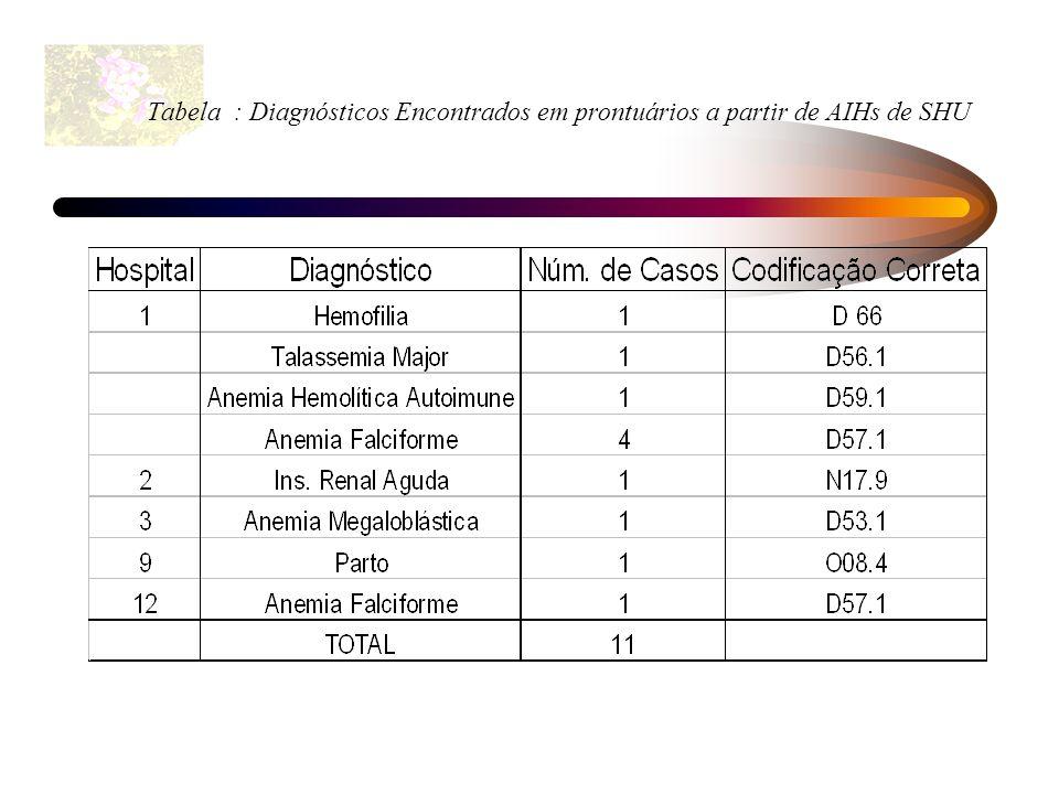 Tabela : Diagnósticos Encontrados em prontuários a partir de AIHs de SHU