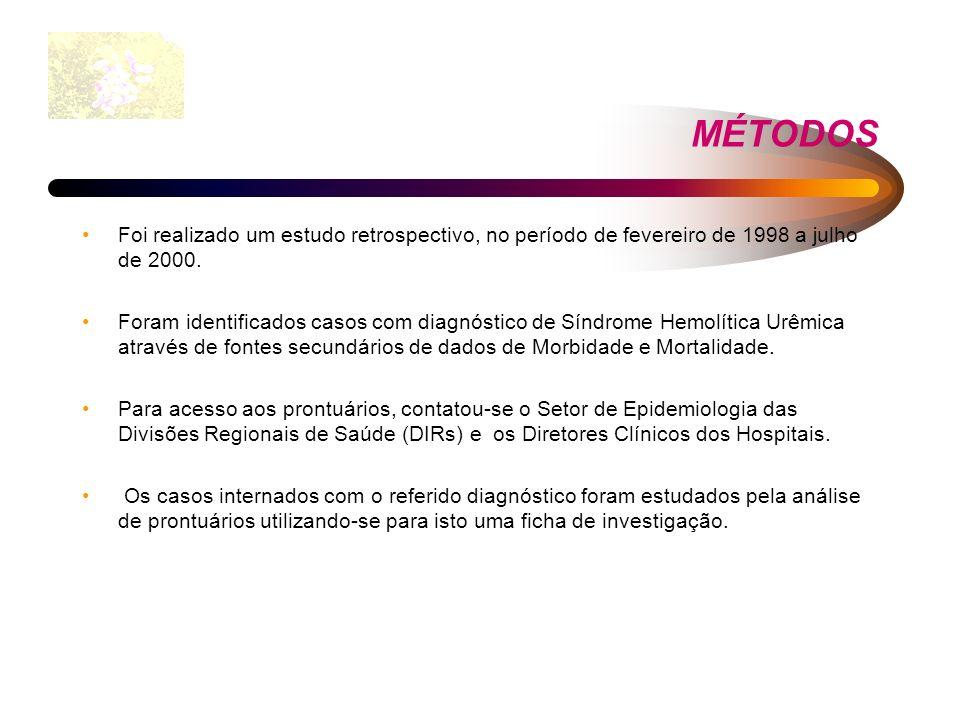 MÉTODOS Foi realizado um estudo retrospectivo, no período de fevereiro de 1998 a julho de 2000.