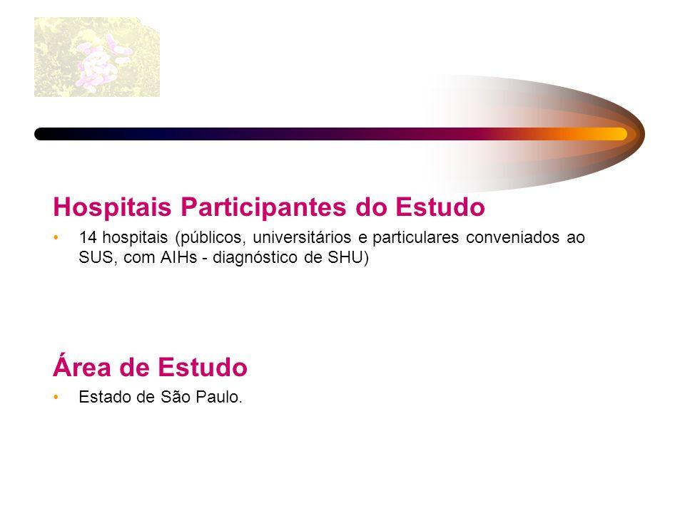 Hospitais Participantes do Estudo