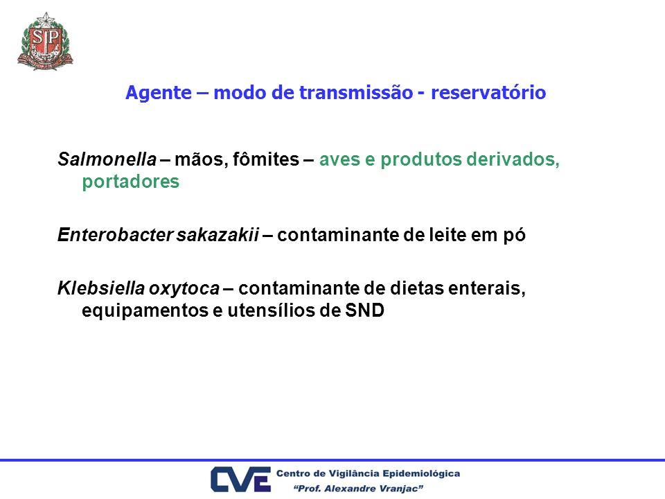 Agente – modo de transmissão - reservatório