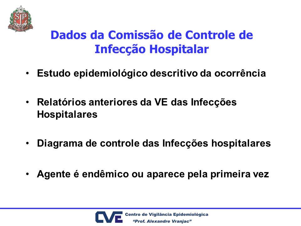 Dados da Comissão de Controle de Infecção Hospitalar