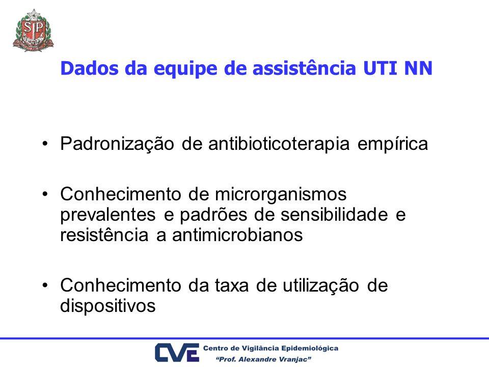 Dados da equipe de assistência UTI NN