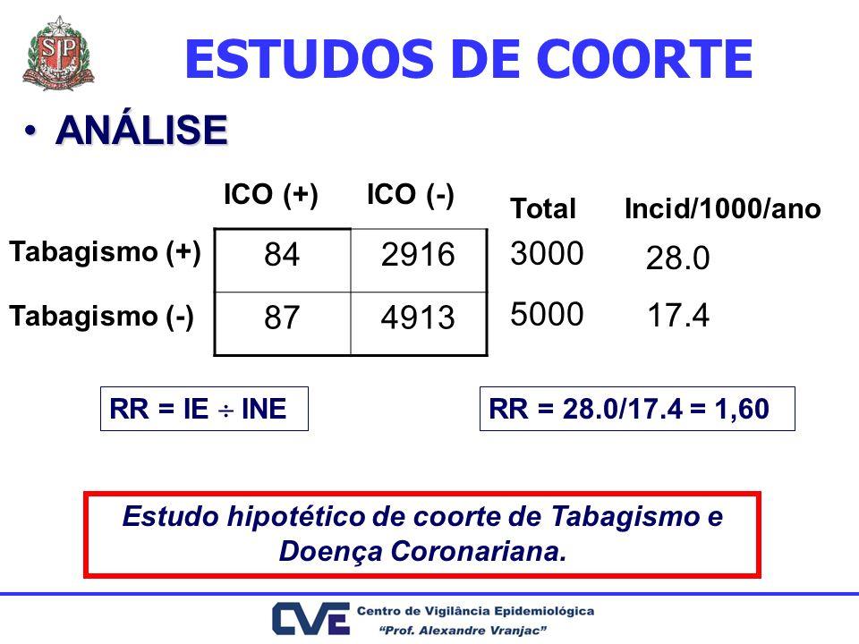 Estudo hipotético de coorte de Tabagismo e Doença Coronariana.