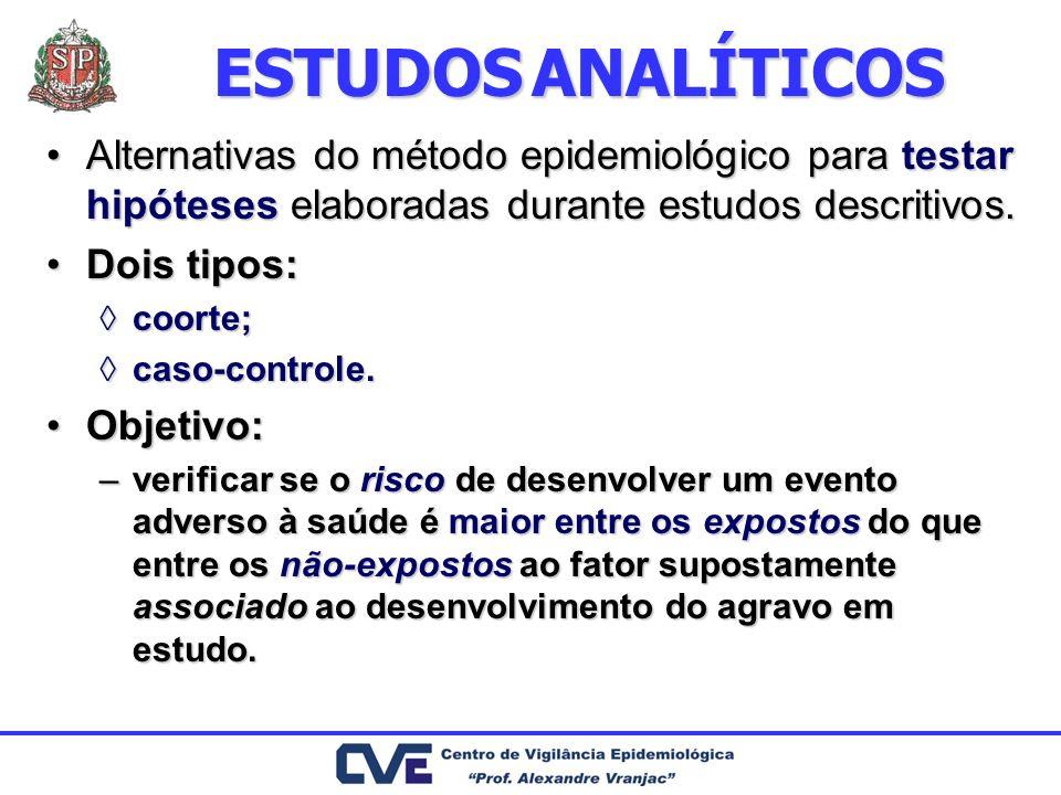 ESTUDOS ANALÍTICOS Alternativas do método epidemiológico para testar hipóteses elaboradas durante estudos descritivos.