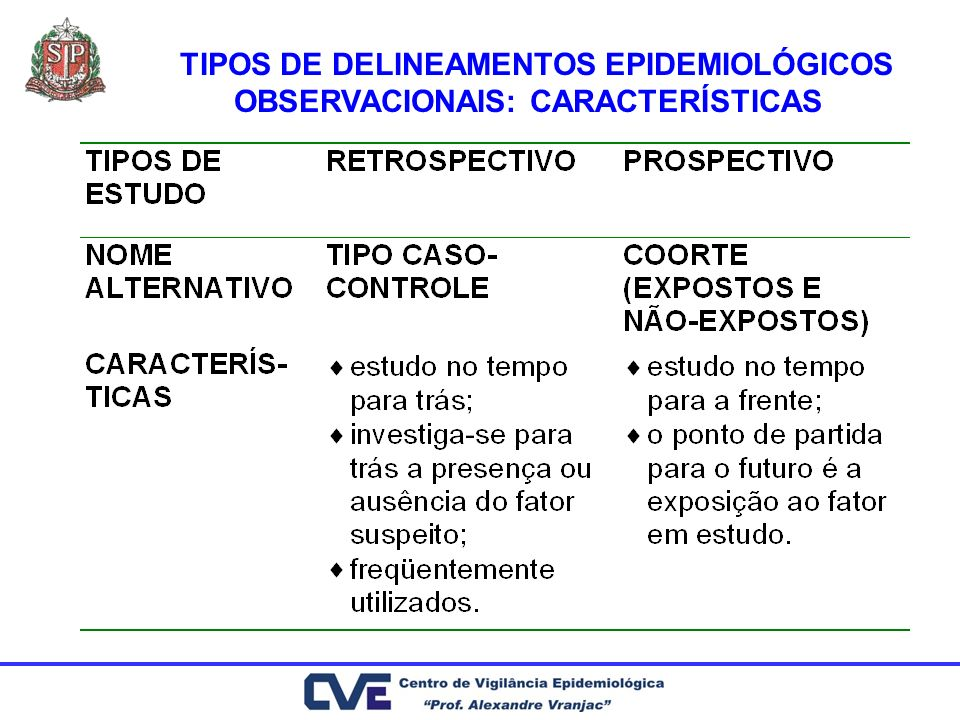 TIPOS DE DELINEAMENTOS EPIDEMIOLÓGICOS OBSERVACIONAIS: CARACTERÍSTICAS