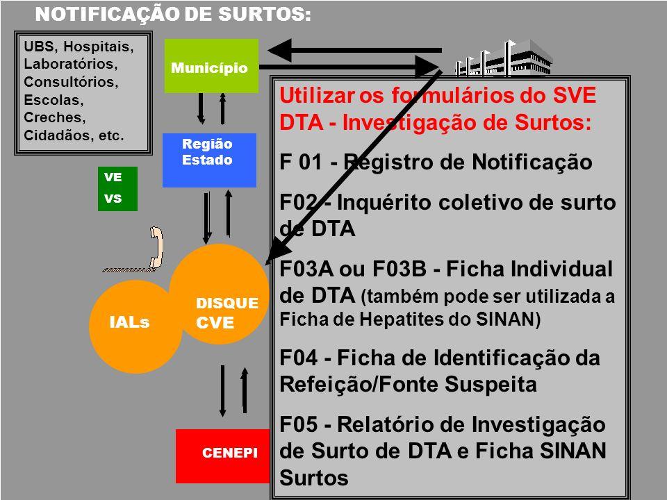 Utilizar os formulários do SVE DTA - Investigação de Surtos: