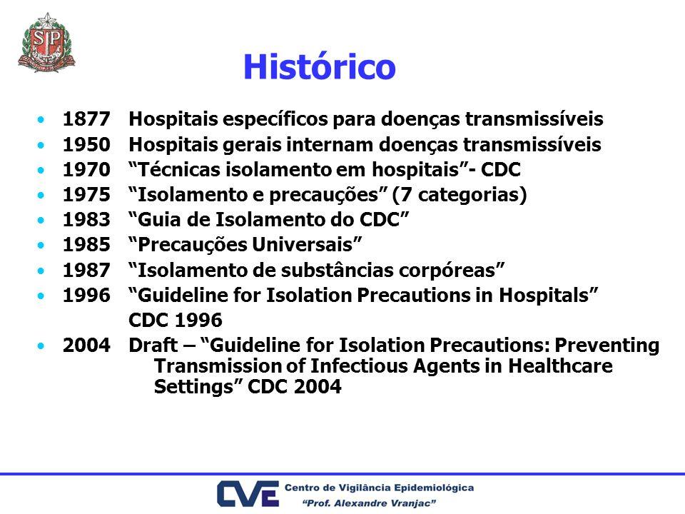 Histórico 1877. 1950. 1970. 1975. 1983. 1985. 1987. 1996. 2004. Hospitais específicos para doenças transmissíveis.