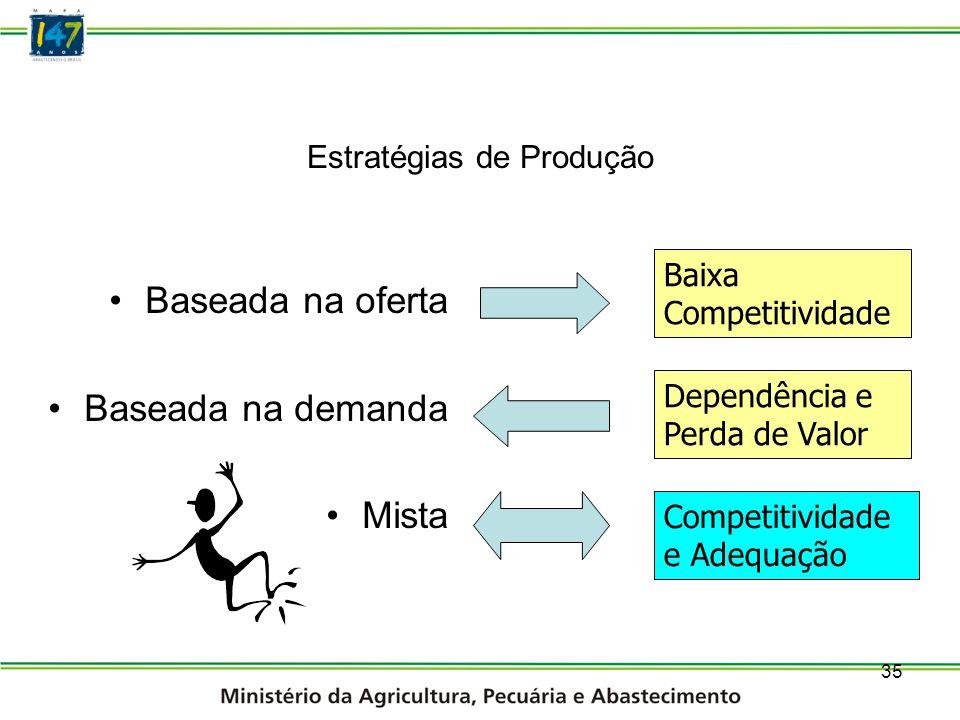 Estratégias de Produção