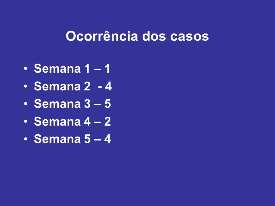 Ocorrência dos casos Semana 1 – 1 Semana 2 - 4 Semana 3 – 5