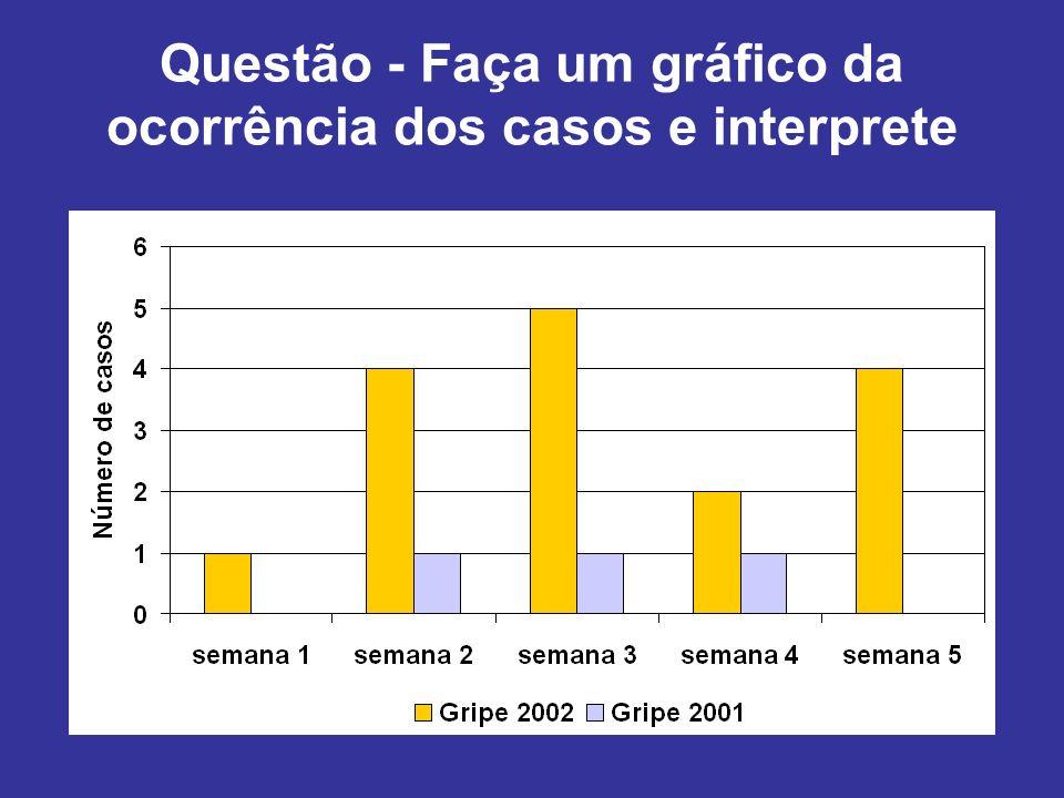 Questão - Faça um gráfico da ocorrência dos casos e interprete