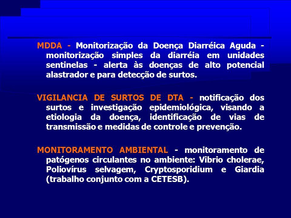 MDDA - Monitorização da Doença Diarréica Aguda - monitorização simples da diarréia em unidades sentinelas - alerta às doenças de alto potencial alastrador e para detecção de surtos.