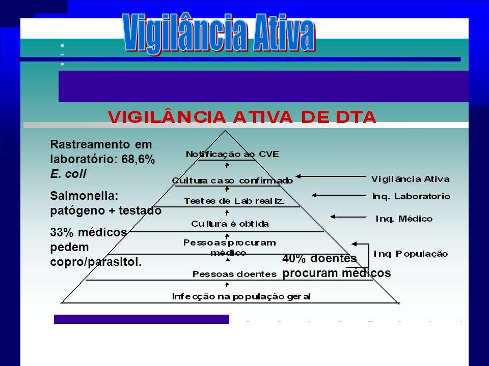 Vigilância Ativa Rastreamento em laboratório: 68,6% E. coli