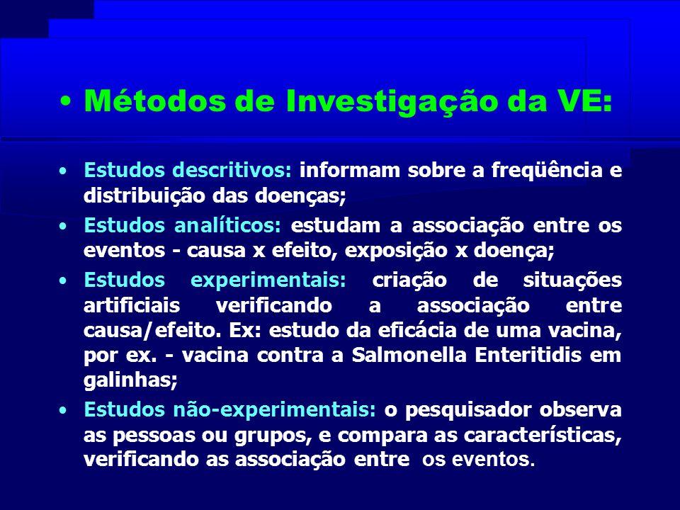 Métodos de Investigação da VE:
