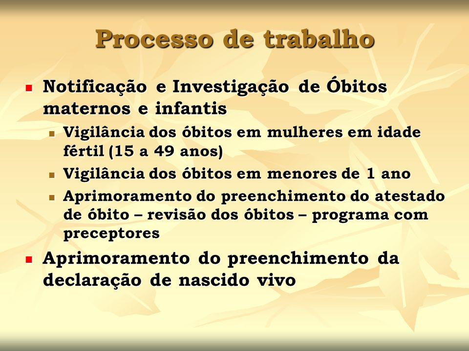 Processo de trabalho Notificação e Investigação de Óbitos maternos e infantis. Vigilância dos óbitos em mulheres em idade fértil (15 a 49 anos)