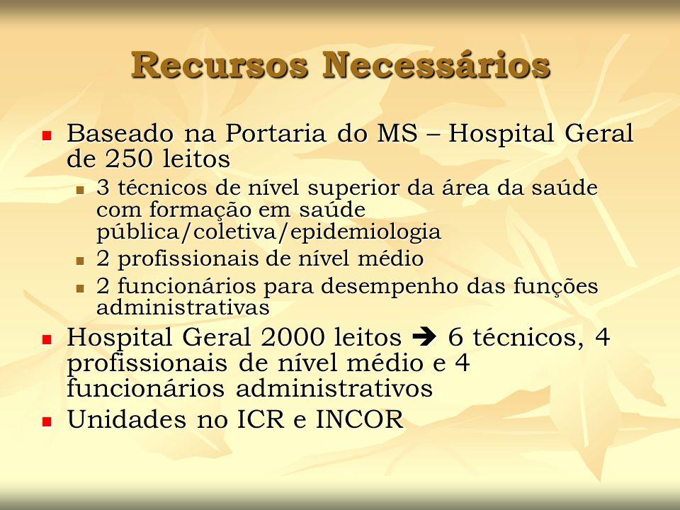 Recursos NecessáriosBaseado na Portaria do MS – Hospital Geral de 250 leitos.